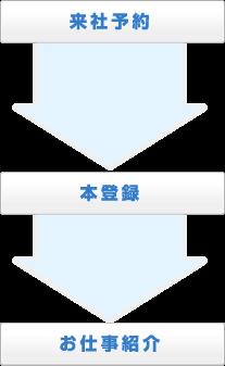 来社予約→本登録→お仕事紹介